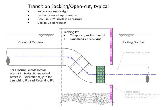 Typical Bonna design for pipeline transition